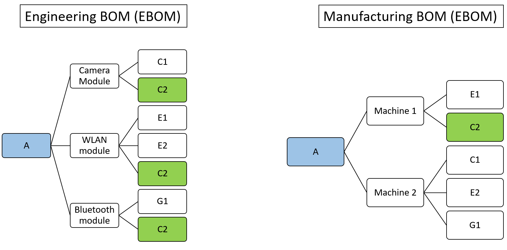 engineering bom vs manufacturing bom What is BOM? | Bill of Materials software | FusePLM